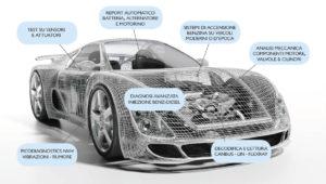 OEM Automotive – Applicazioni ed aree di test