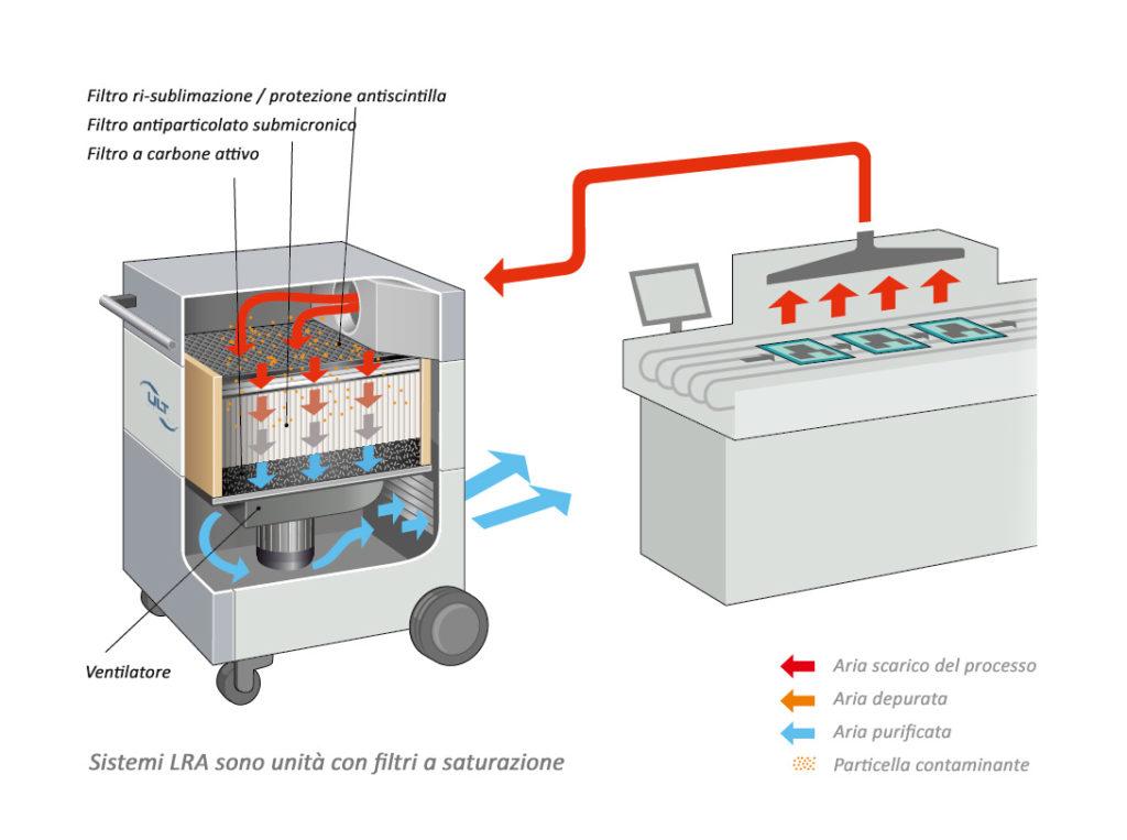 Schema sistemi LRA